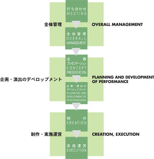 OVERALL MANAGEMENT. PLANNING AND DEVELOPMENT OF PERFORMANCE. CREATION, EXECUTION.